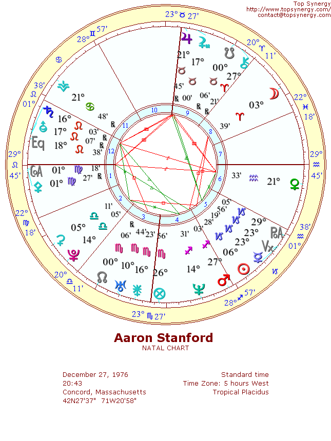 Aaron Stanford natal wheel chart