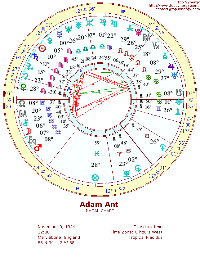 Adam Ant natal wheel chart