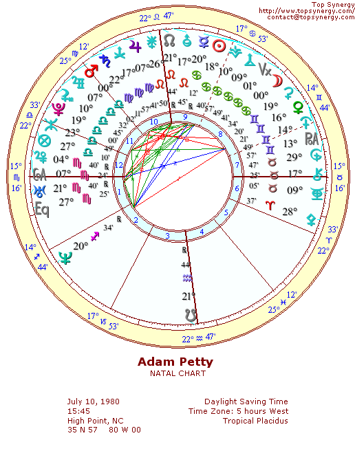 Adam Petty natal wheel chart