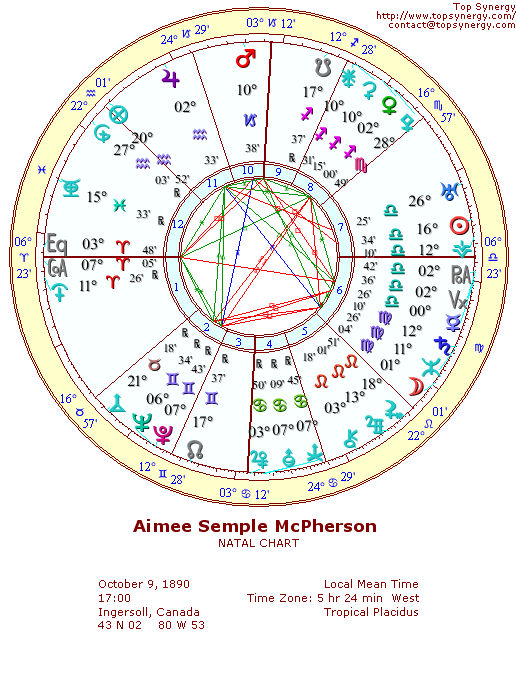 Aimee Semple McPherson natal wheel chart