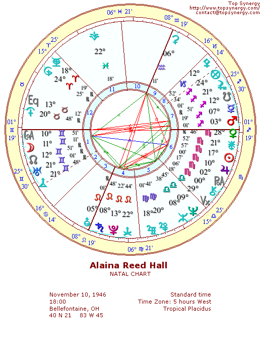 Alaina Reed Hall natal wheel chart