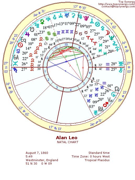 Alan Leo Birthday And Astrological Chart