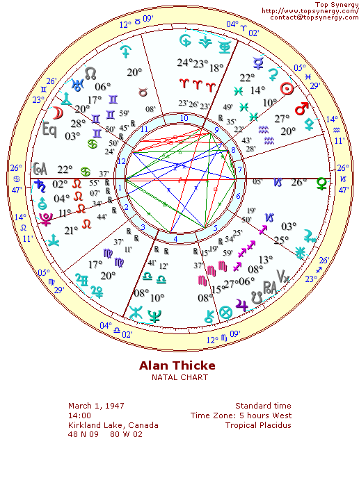 Alan Thicke natal wheel chart