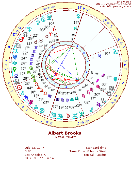 Albert Brooks natal wheel chart