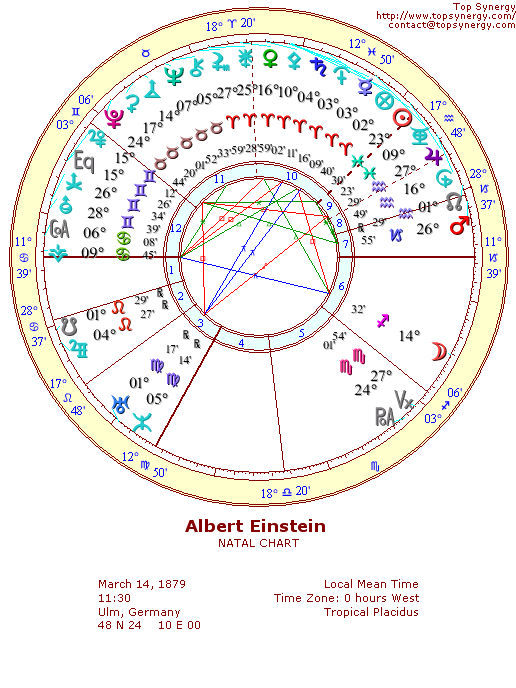 Albert Einstein natal wheel chart