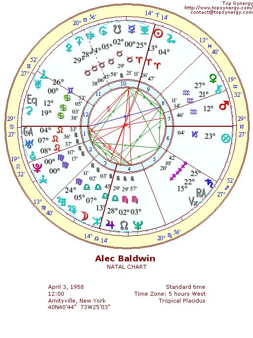 Alec Baldwin Birthday And Astrological Chart