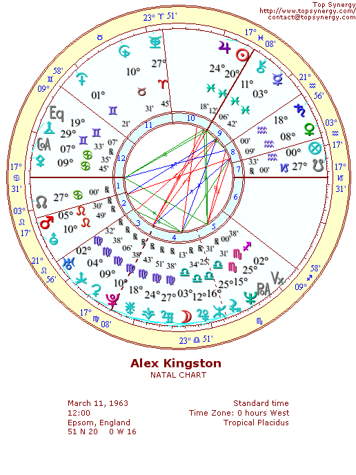 Alex Kingston natal wheel chart