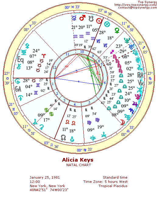 Alicia Keys natal wheel chart