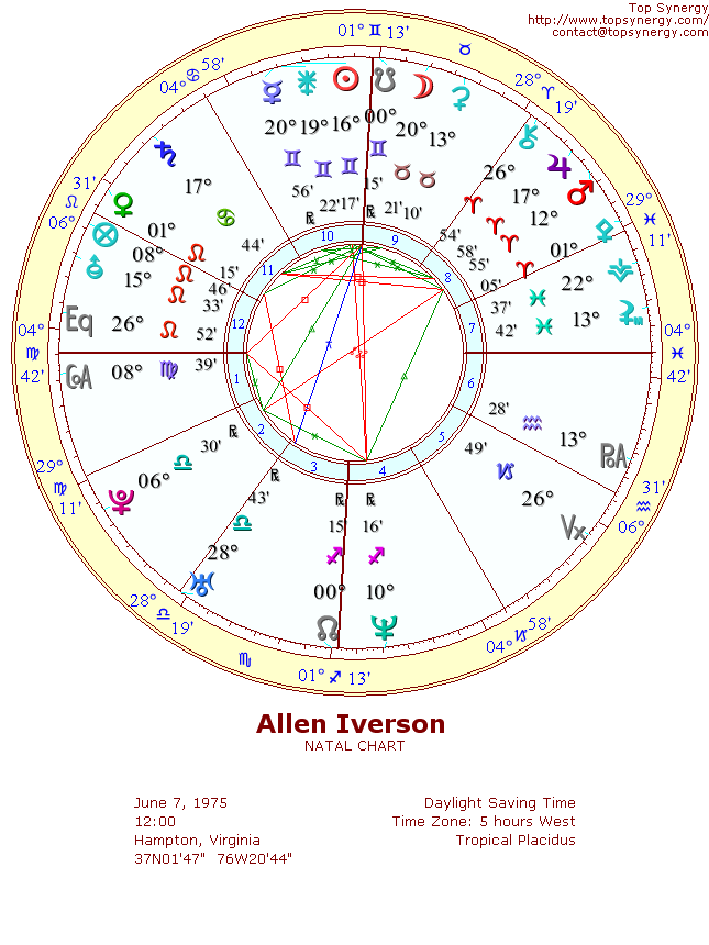 Allen Iverson Birthday And Astrological Chart