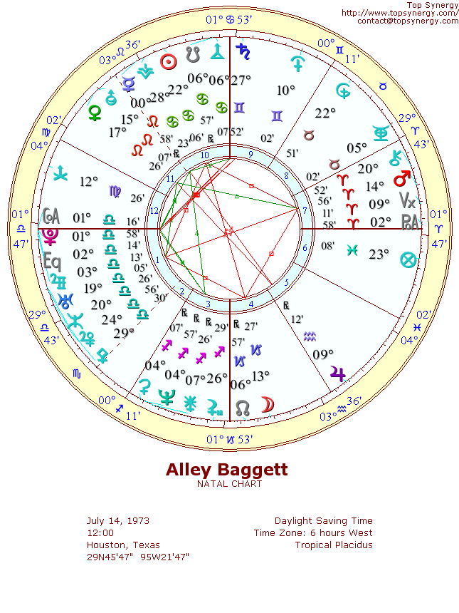 Alley Baggett natal wheel chart