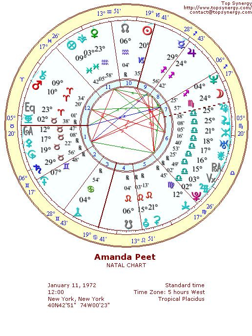 Amanda Peet birth chart