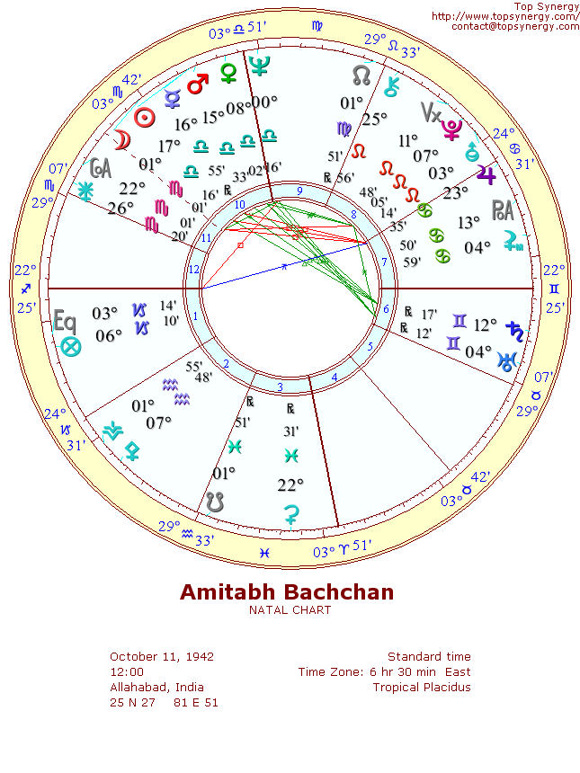 Amitabh Bachchan Birthday And Astrological Chart