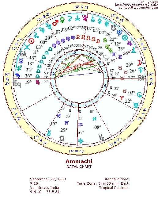 Ammachi Birthday And Astrological Chart