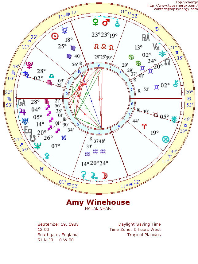 Amy Winehouse natal wheel chart