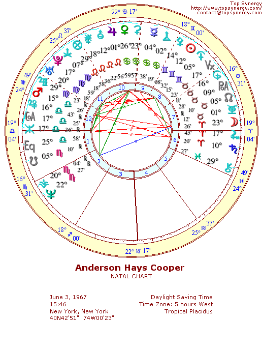 Anderson Cooper natal wheel chart