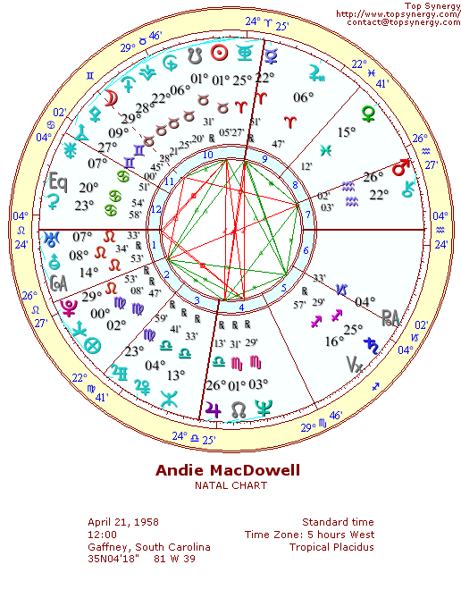 Andie MacDowell natal chart