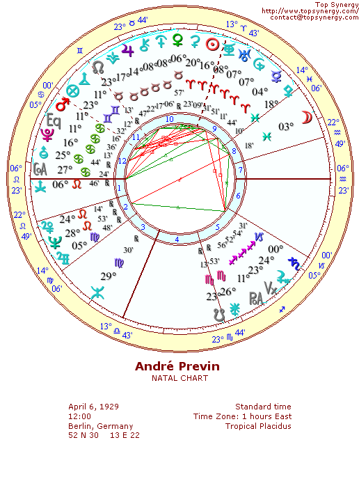 André Previn natal wheel chart