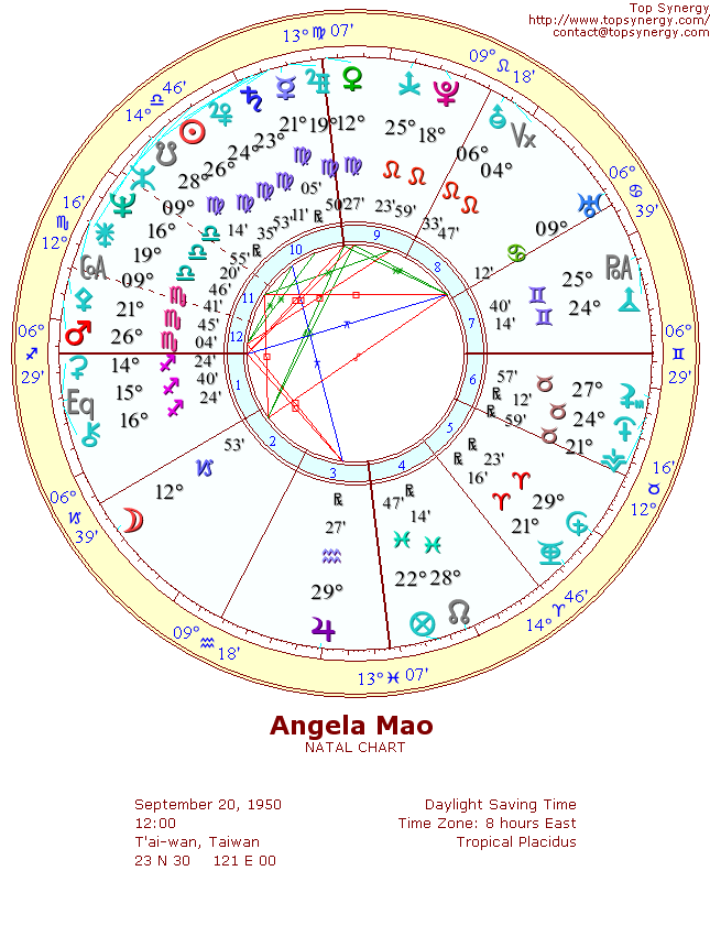 Angela Mao natal wheel chart