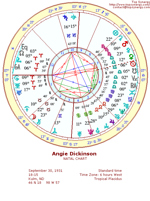 Angie Dickinson natal wheel chart