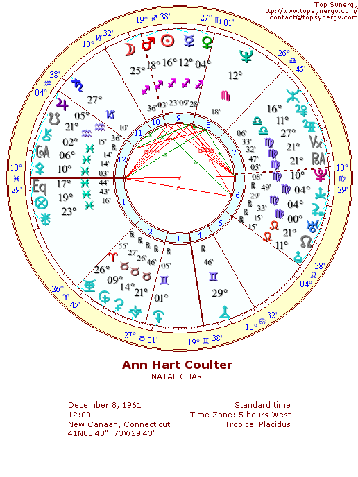 Ann Coulter natal wheel chart