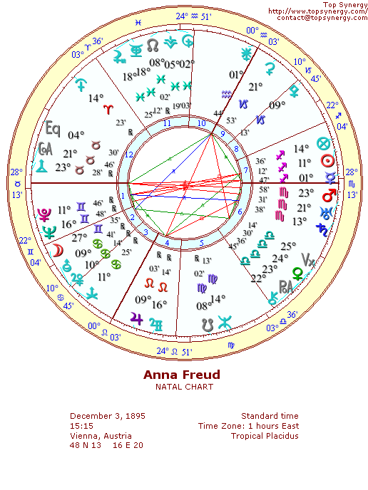 Anna Freud natal wheel chart