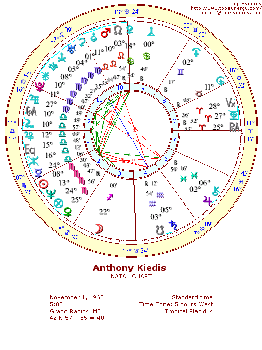Anthony Kiedis natal wheel chart