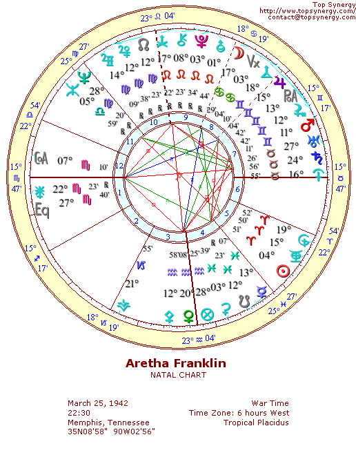 Aretha Franklin natal wheel chart