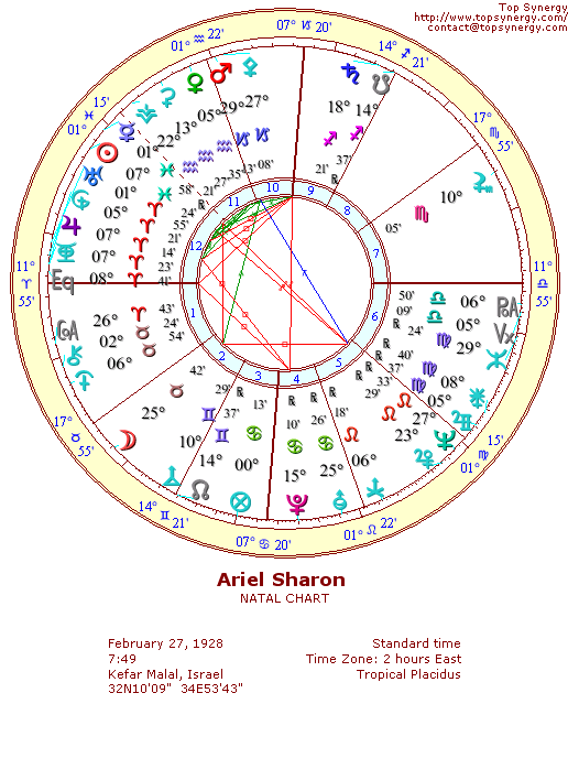 Ariel Sharon natal wheel chart