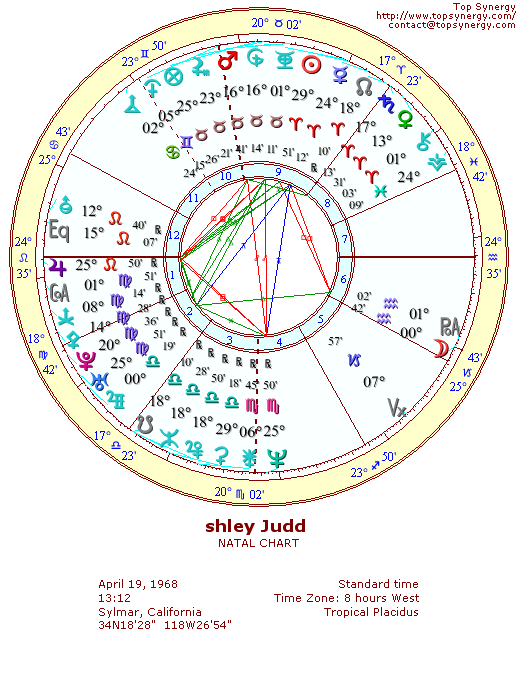 Ashley Judd natal wheel chart
