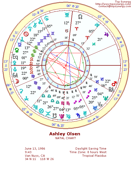 Ashley Olsen natal wheel chart