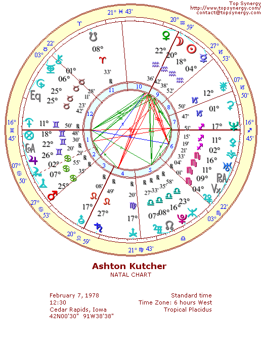 Ashton Kutcher natal wheel chart