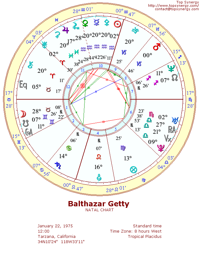 Balthazar Getty natal wheel chart
