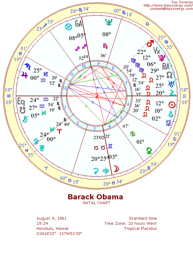 Barack Obama Birthday And Astrological Chart