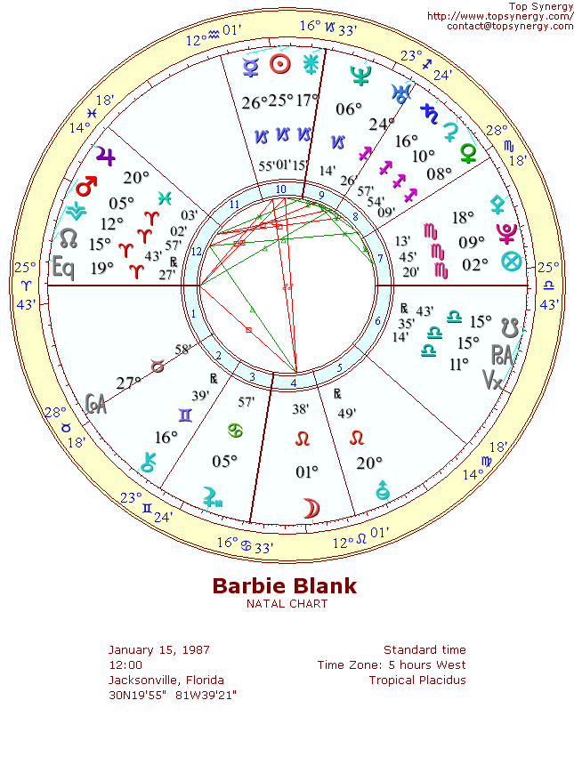Barbie Blank natal wheel chart