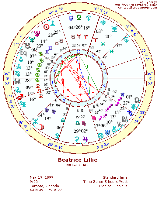 Beatrice Lillie natal wheel chart