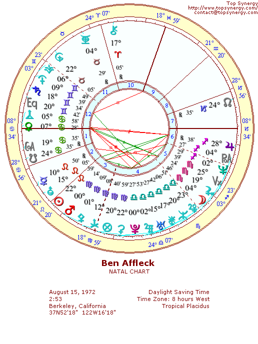 Ben Affleck Birthday And Astrological Chart
