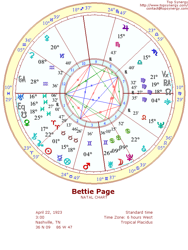 Bettie Page natal wheel chart