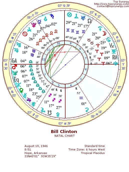 Bill Clinton natal wheel chart