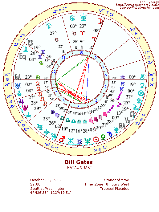 Bill Gates Natal Chart Peopledavidjoel