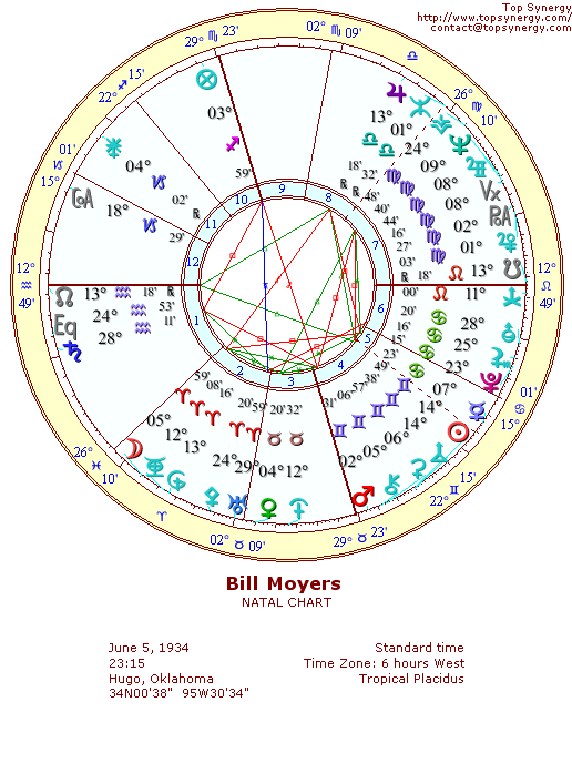 Bill Moyers natal wheel chart