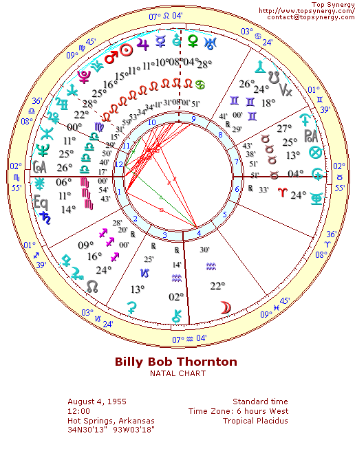 Billy Bob Thornton natal wheel chart