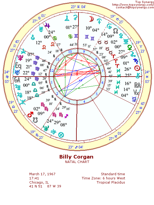Billy Corgan natal wheel chart