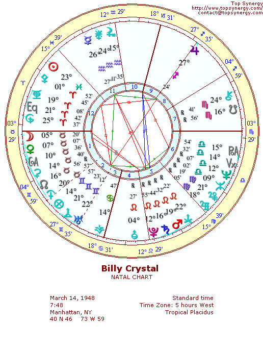 Billy Crystal natal wheel chart