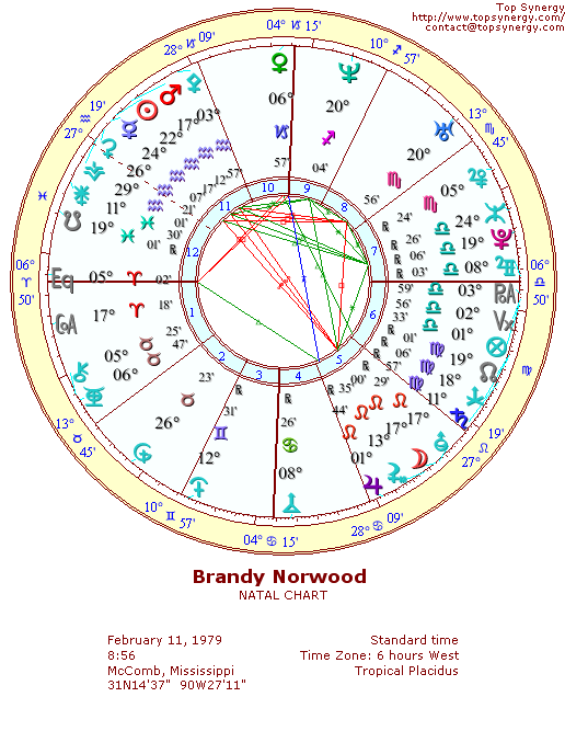 Brandy Norwood natal wheel chart