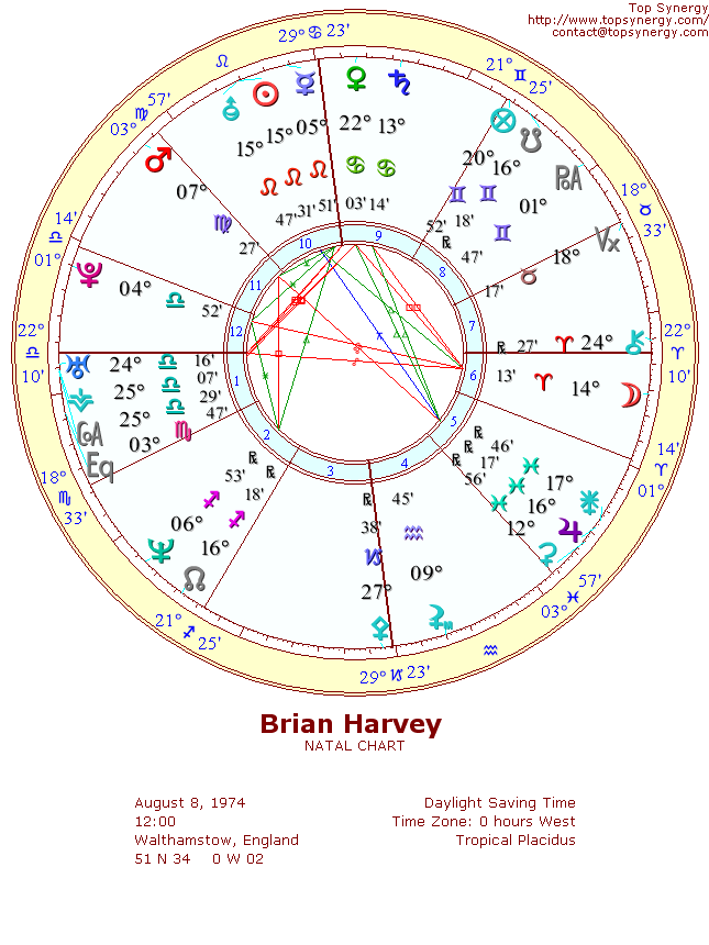Brian Harvey natal wheel chart
