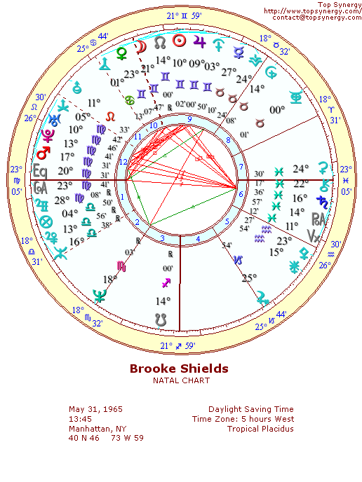 Brooke Shields Birthday And Astrological Chart
