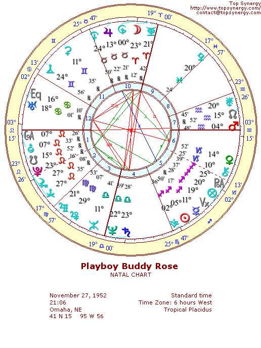 Playboy Buddy Rose natal wheel chart
