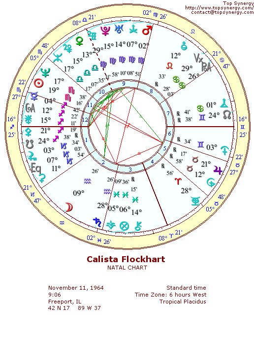 Calista Flockhart natal wheel chart