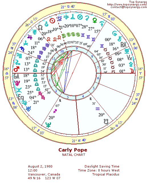 Carly Pope natal wheel chart