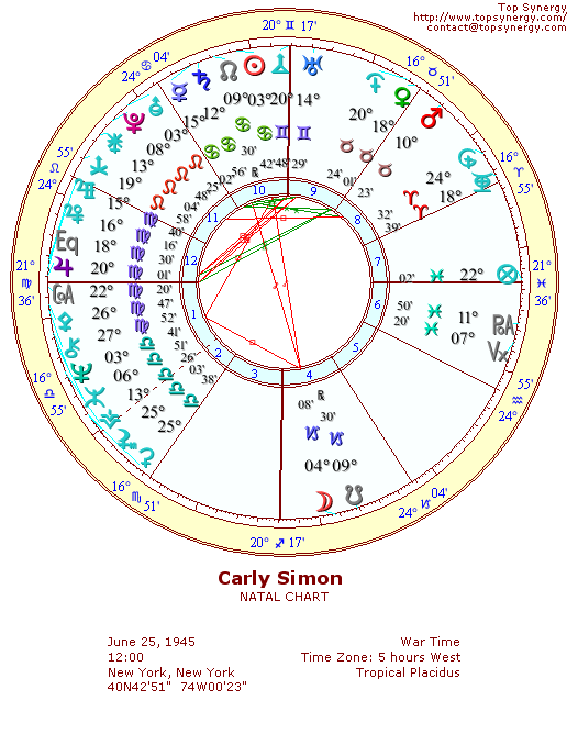Carly Simon natal wheel chart